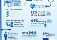 Patient Privacy Infographic