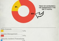 Surviving a HIPAA Audit Infographic