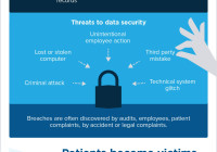 2015 HIPAA and Data Breach Infographic