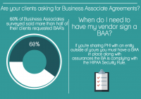 Business Associate and HIPAA Compliance Infographic