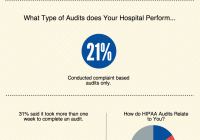 Is Your EHR Safe? HIPAA infographic