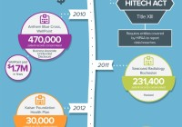 History of HIPAA and Data Breaches
